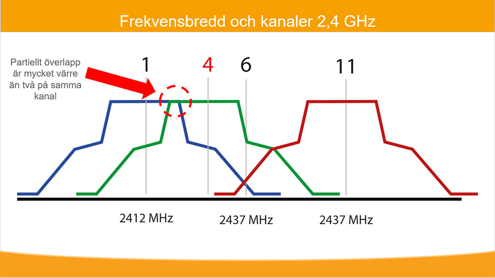 2,4 GHz WIFI overlap problem